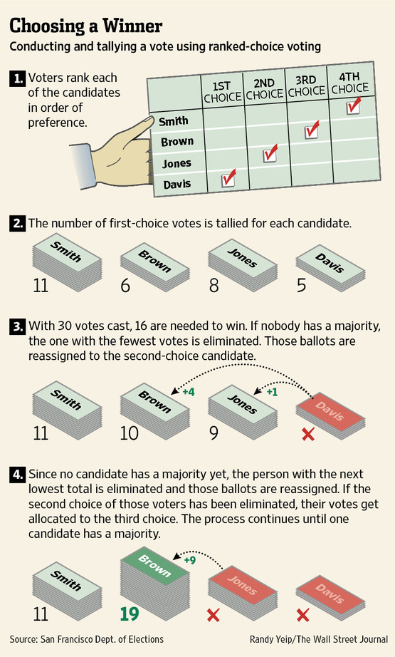 Wall Street Journal: Ranked Choice Voting explained